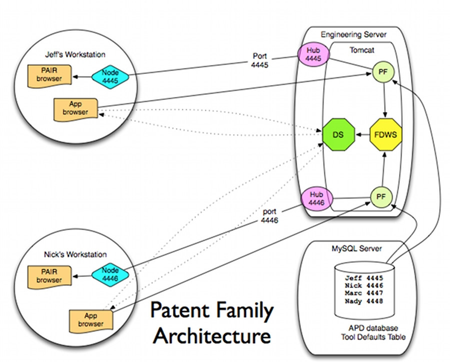 Patent Family Diagram Aptezzo Technology